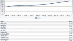 10% fölött a Chrome piaci részesedése kép