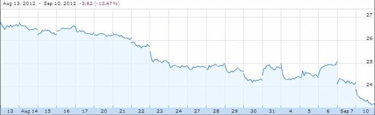 Intel részvények 2012.08.13-09.10