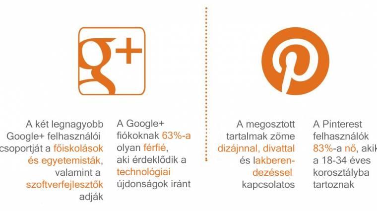 Google+: mire elég a 250 millió? kép