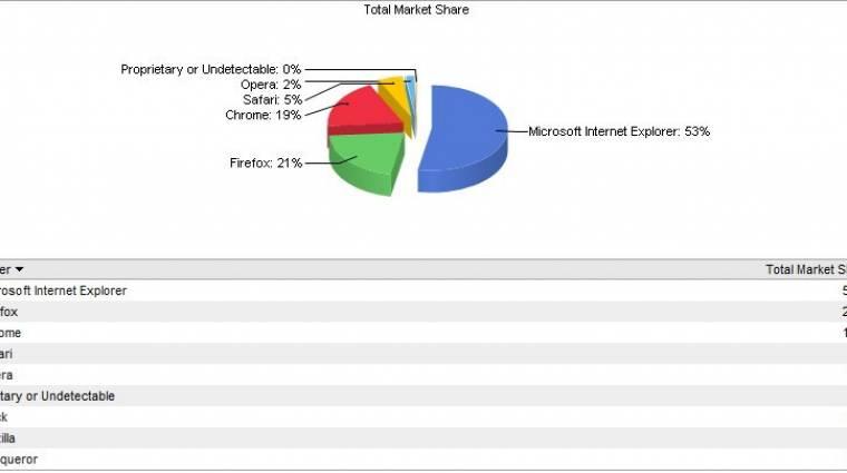 Népszerűbb lett a Safari, gyengült a Chrome kép