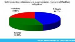 Erősen emelkedett a mobil-előfizetések száma kép