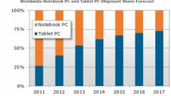 Már idén több tablet talál gazdára, mint notebook kép