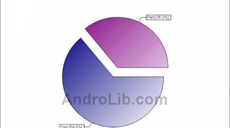 100 ezer felett az Android Market kínálata kép