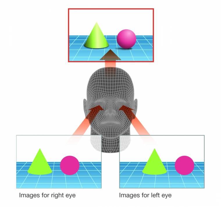 így működik a 3d sztereoszkópia