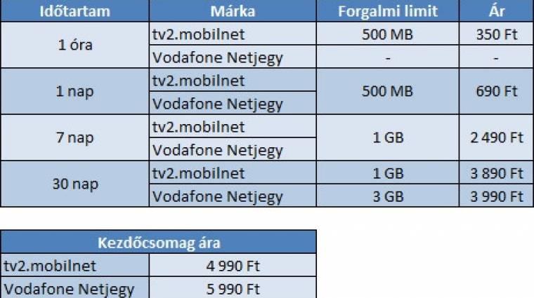 Feltöltős mobilnet a Vodafone-tól kép