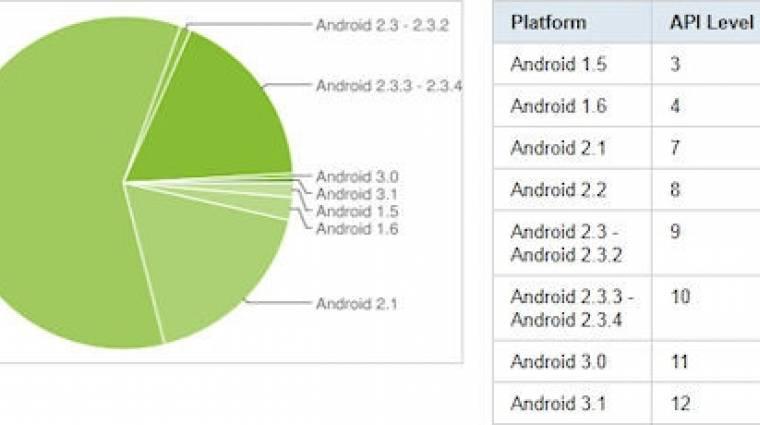 Nem nagy siker az Android Honeycomb kép