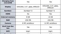 Nokia C7: videók és specifikációk kép