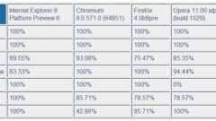 Az Internet Explorer 9 nyerte a HTML5 versenyt kép