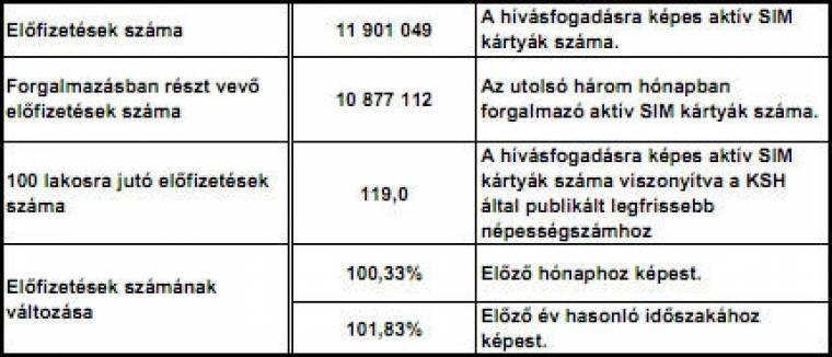 NMHH mobilpiac összefoglaló (2010/11)