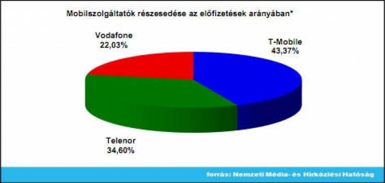 NMHH mobilpiaci részesedés (2010/11)