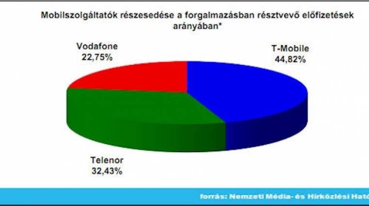 12 millió felett a mobil-előfizetések száma kép