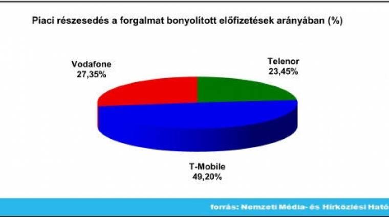 Pozitív a februári mobilnet-statisztika kép