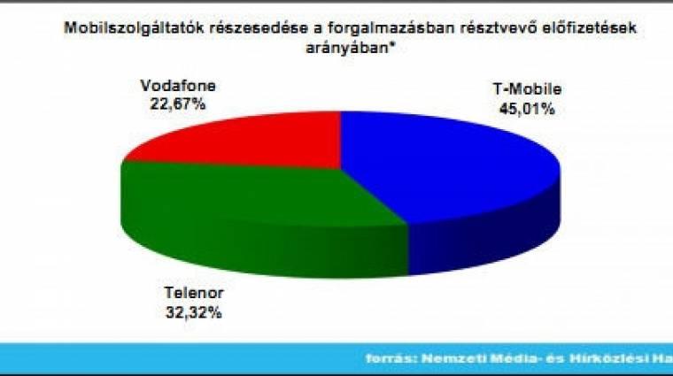 Folyamatos lejtmenetben a Telenor kép