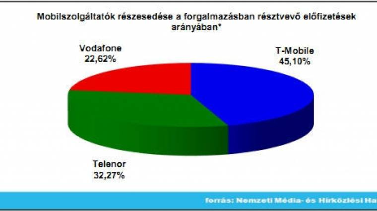 Csökkenőben a mobil-előfizetések száma kép