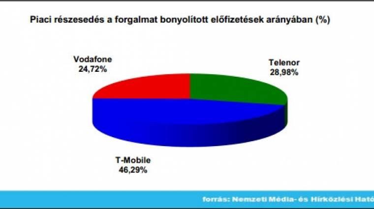 1,58 petabájt adatot forgalmaztak októberben a mobilnetezők kép