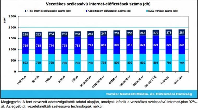 Lassan nő az internet-előfizetések száma kép