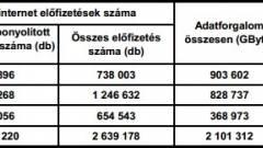 Kétmillió felett az aktív mobilnet-előfizetések száma kép
