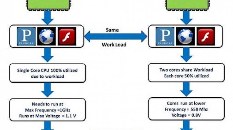 NVIDIA: fontosak a többmagos mobil CPU-k kép