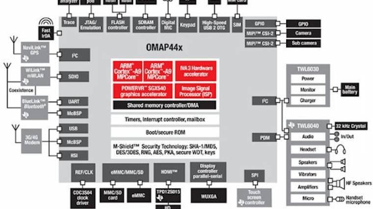 Kétmagos mobil CPU-t mutatott be a TI kép