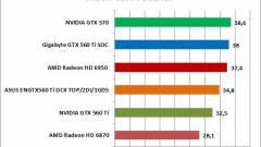 A nagy visszatérő: NVIDIA GTX 560 Ti teszt - Frissítve! kép