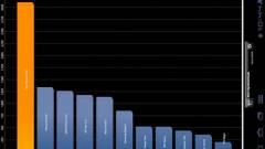 1,5 GHz-en is stabil a Tegra 2 kép