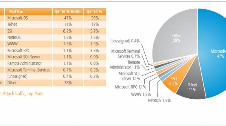 Oroszországból jön az internetes támadások 12%-a kép