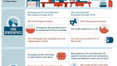 Infografika: Mac vs. PC felhasználók kép