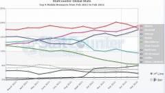 Az Android mobil böngészője a legnépszerűbb kép