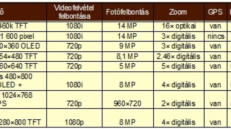 Mozgóképrögzítés nem videokamerával kép