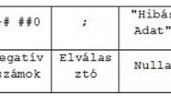 Excel-kisokos - Formázások kép
