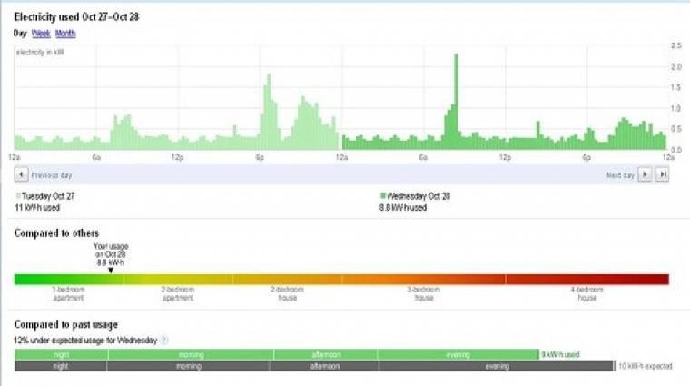 Leáll a Microsoft és a Google energiamérője kép