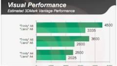 Megérkeztek az AMD Trinity APU-k első teszteredményei kép