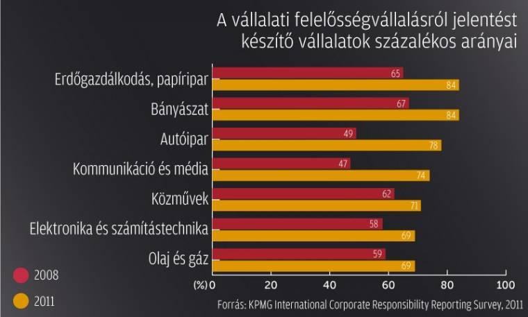 társadalmi felelősségvállalás (csr) 2011
