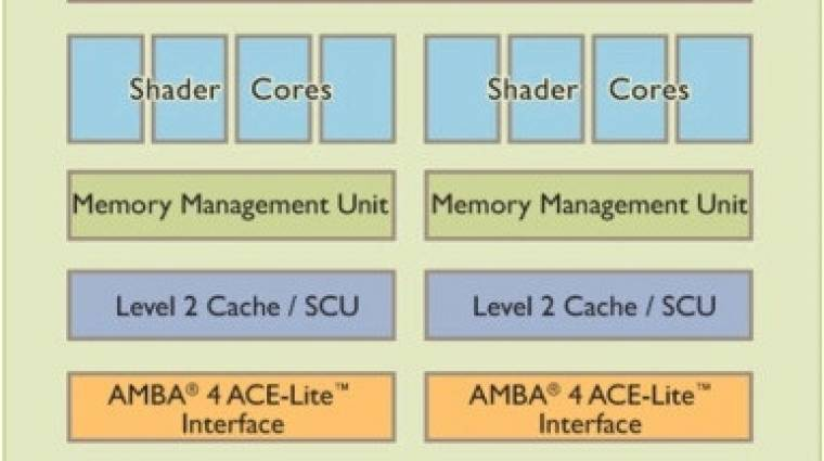 Bivalyerős mobil GPU az ARM műhelyéből kép