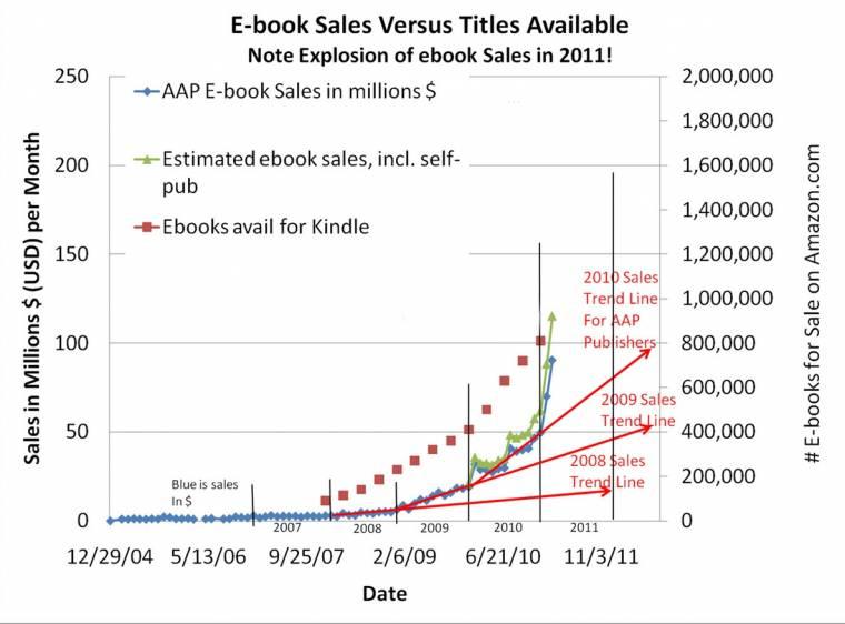 ae1c6c750087 Az Amerikai Kiadók Szövetségének ( Association of American Publishers)  tavalyi, az egész amerikai könyvpiacot lefedő felmérései egészen más képet  mutattak.