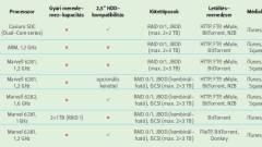 RAID 1 hálózati tárolók tesztje kép