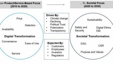 Gartner - elmozdulás a digitális átalakulástól a társadalmi átalakulás felé kép
