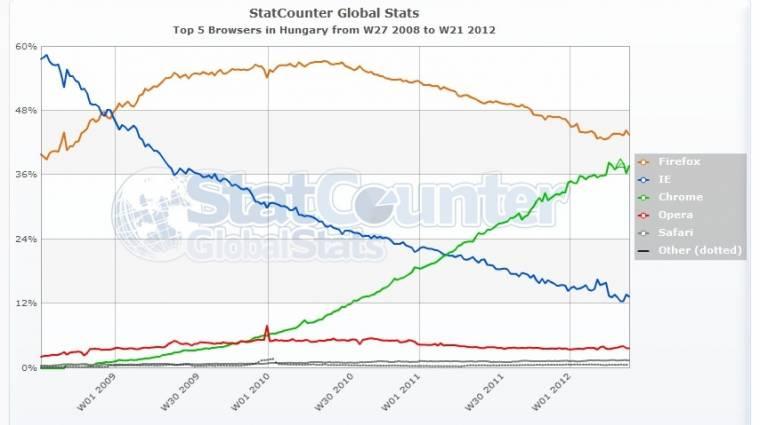 Chrome: a világ kedvenc webböngészője? kép