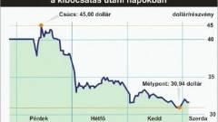 Tovább esik a Facebook-részvények árfolyama kép