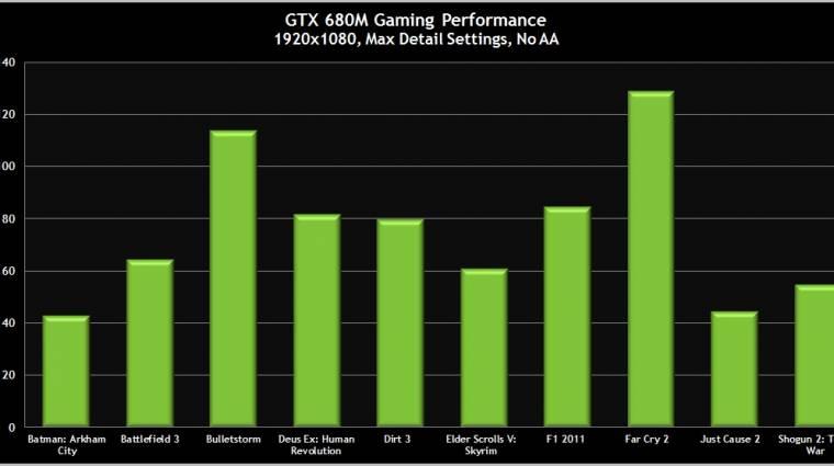 Bemutatkozott a GeForce GTX 680M kép