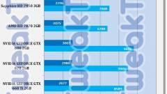 Gyorsabb a GeForce GTX 660 a GTX 580-nál kép