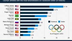 Melyik olimpikonra buknak a netezők? kép