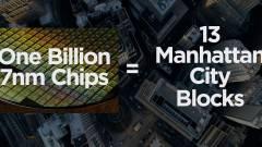 Már több mint 1 milliárd 7 nm-es chipet szállított le a TSMC kép
