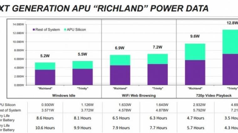 Frissítette mobil APU kínálatát az AMD kép