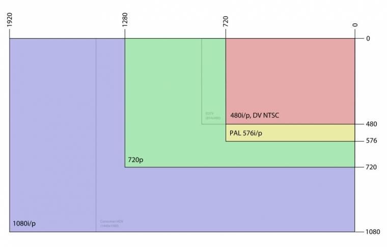 képfelbontások NTSC, PAL, HD