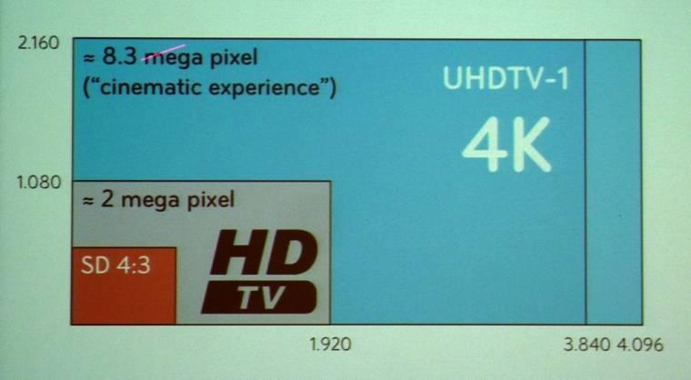 Ultra HD Full HD