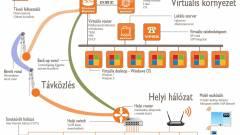 Virtualizáció, már a KKV-k szintjén is kép