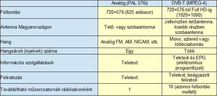 DVB-T kontra PAL tévéadás