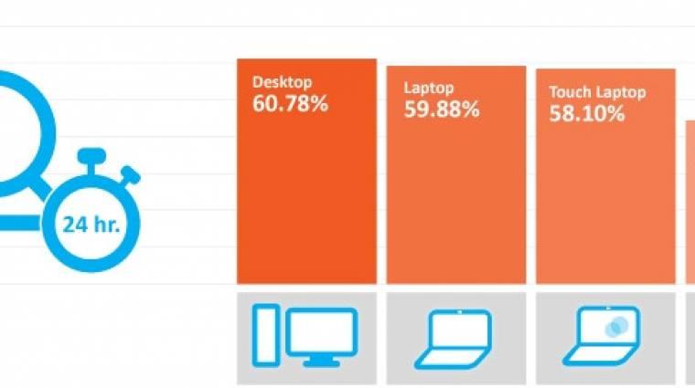 Windows 8: alulhasznált a modern felület kép