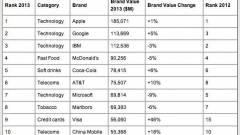 A Yahoo is felkerült a legértékesebb márkák listájára kép